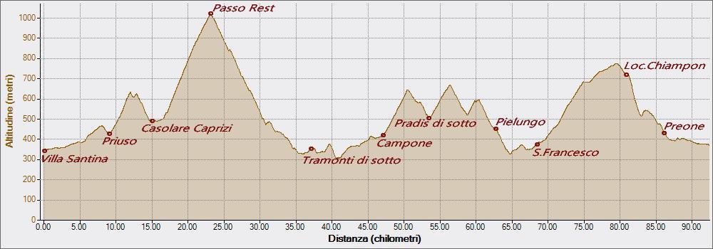 Rest e Chiampon 16-08-2020, Altitudine - Distanza