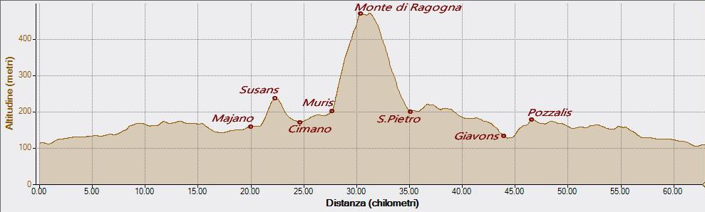 Monte di Ragogna 14-10-2020, Altitudine - Distanza