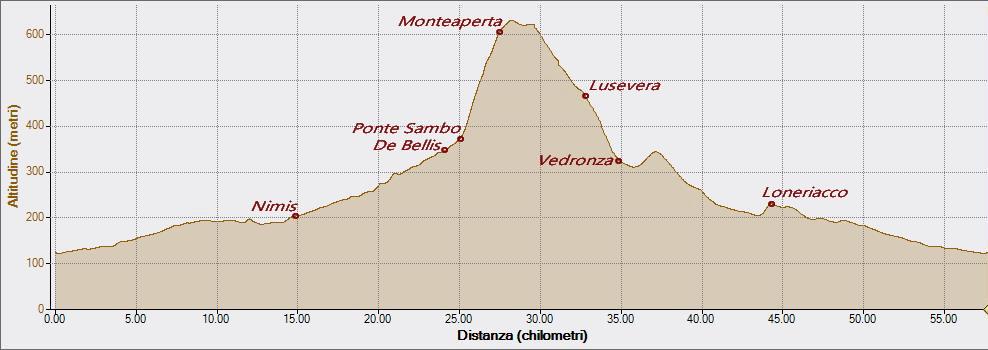 Monteaperta Lusevera 30-10-2020, Altitudine - Distanza