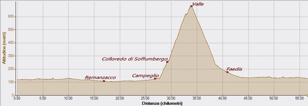 Valle 08-11-2020, Altitudine - Distanza