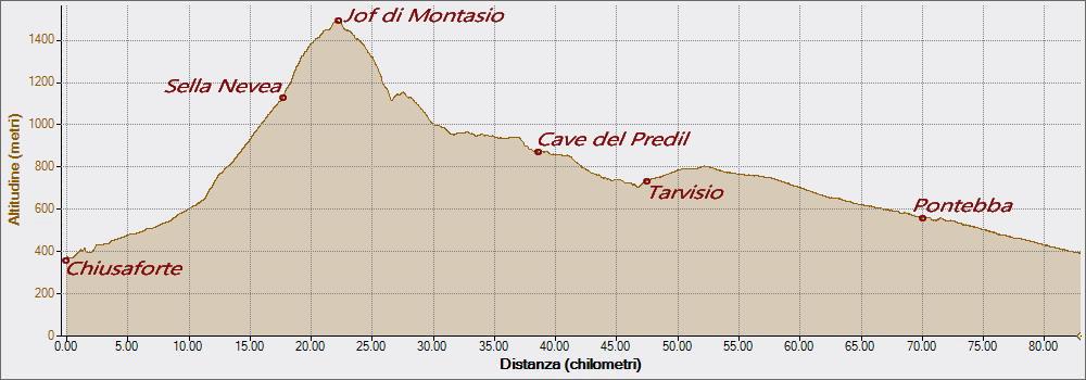 Jof di Montasio 25-07-2021, Altitudine - Distanza