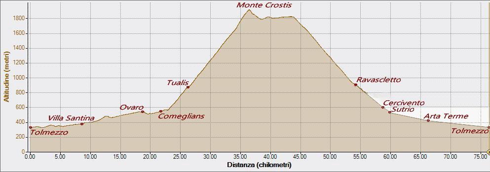Crostis 15-08-2021, Altitudine - Distanza