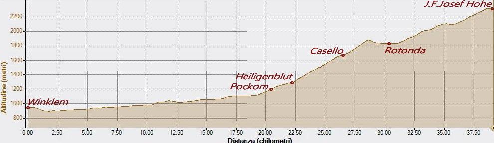 Grossglockner 12-08-2021, Altitudine - Distanza